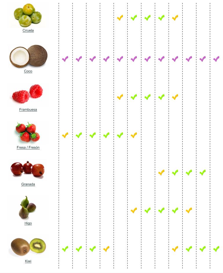calendario de frutas