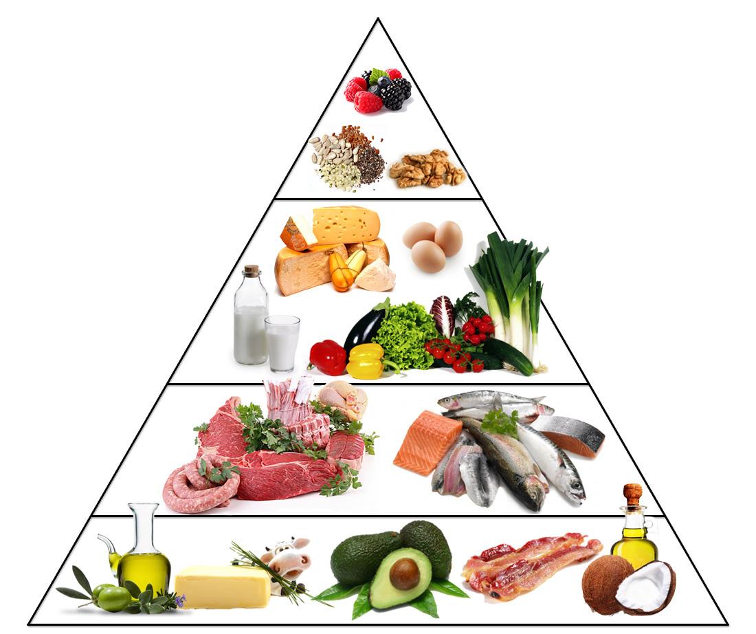 pirámide cetogénica