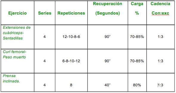Tabla hipertrofia piernas