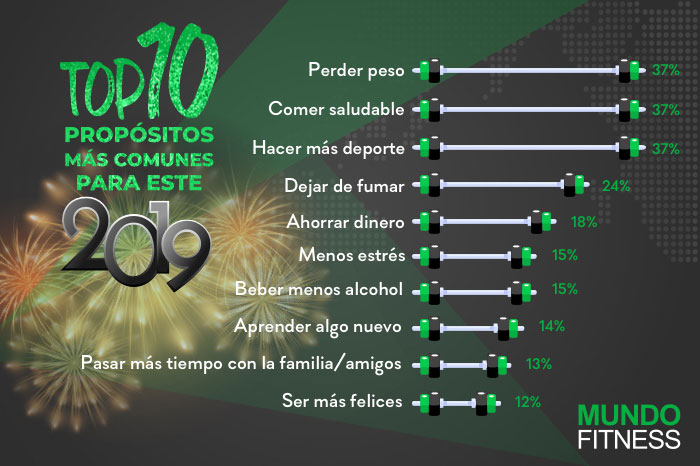 top-10-propositos-2019-infografia