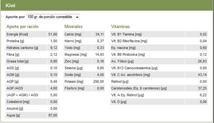 valor nutricional kiwi